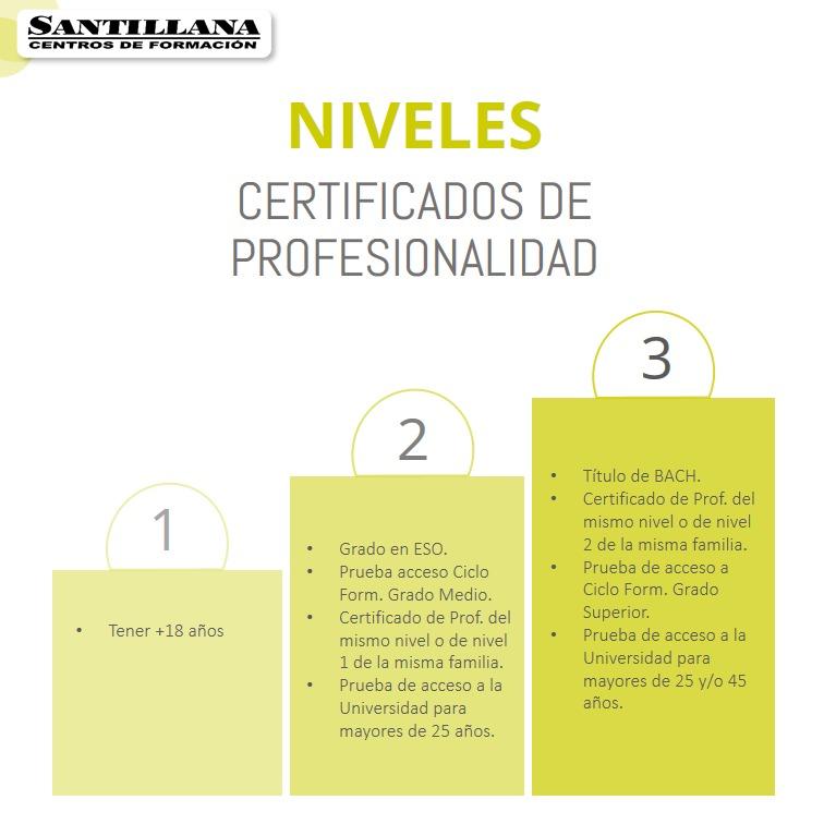 niveles de los Certificados de Profesionalidad Santillana Formación
